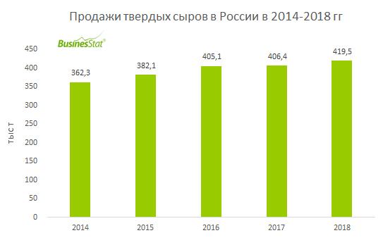 В 2014-2018 гг продажи твердых сыров в России выросли почти на 16%: с 362 тыс т до 420 тыс т.