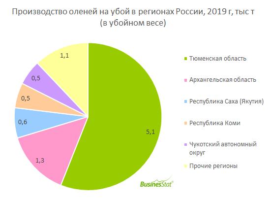 В 2015-2019 гг производство оленины в России снизилось на 12,5%: с 10,4 до 9,1 тыс т.