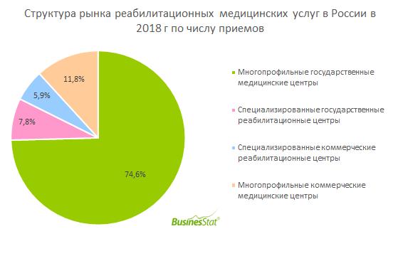 Объем рынка медицинской реабилитации в России с 2014 г по 2018 г сократился на 4,3% и составил 92,5 млн приемов.