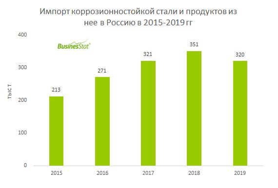 В 2019 года импорт коррозионностойкой стали и продуктов из нее в Россию составил 320 тыс т - на 8,6% меньше, чем в 2018 г.