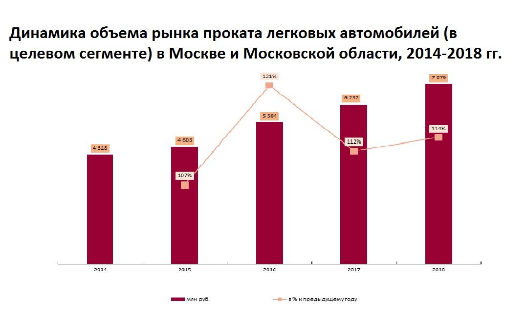 Рынок автопроката в Москве и Московской области активно растет