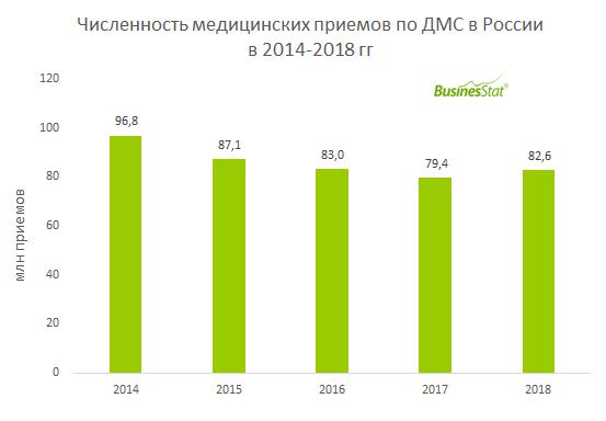 В 2018 гг объем рынка ДМС в России вырос на 3,9% и достиг 82,6 млн приемов.