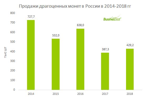 За 2014-2018 гг продажи драгоценных монет в России снизились на 41% до 429 тыс шт.