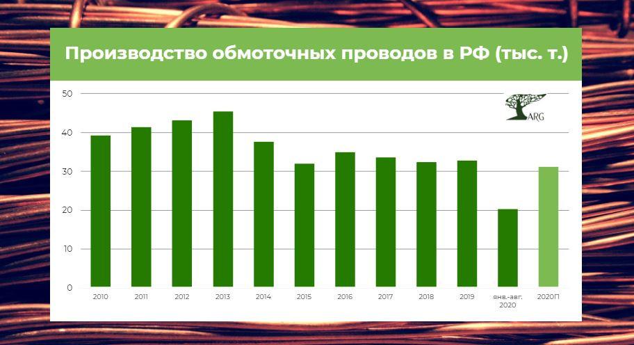 Рынок обмоточных проводов: объем выпуска продолжает снижаться