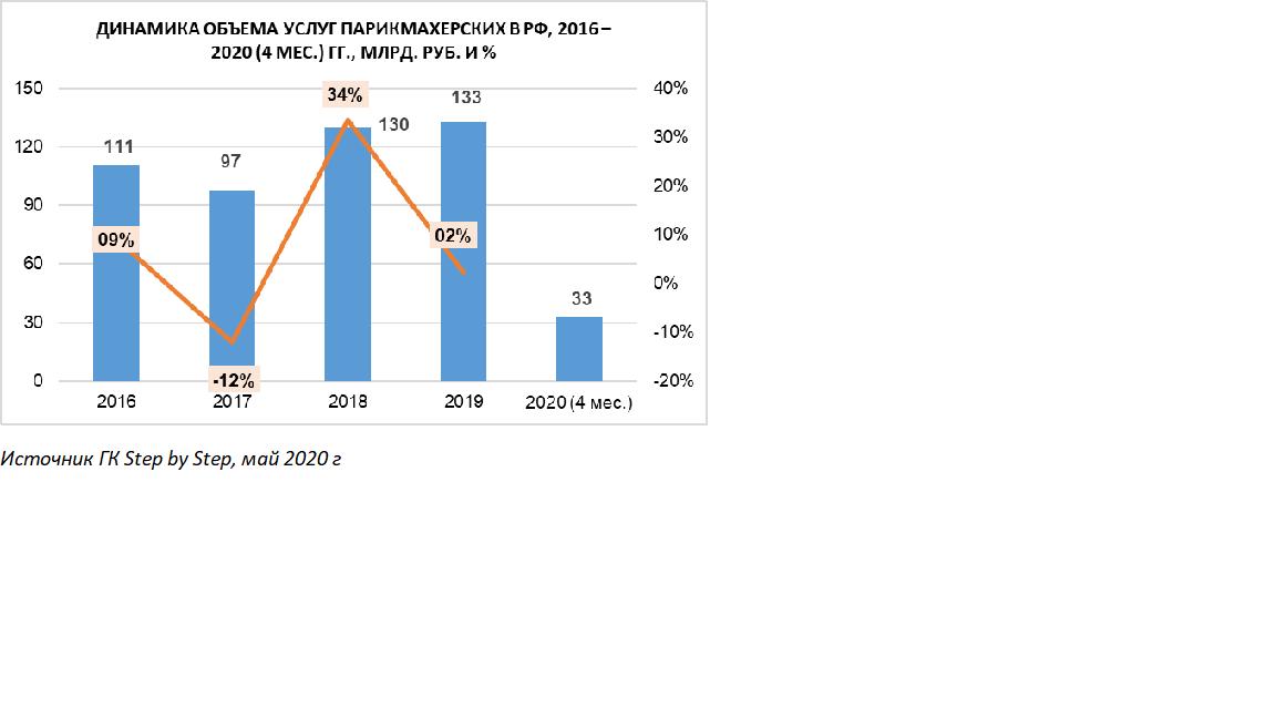 Российский рынок салонов красоты и парикмахерских замедлил свой рост