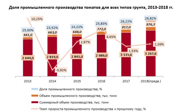 Производство овощей закрытого грунта в России стремительно растет