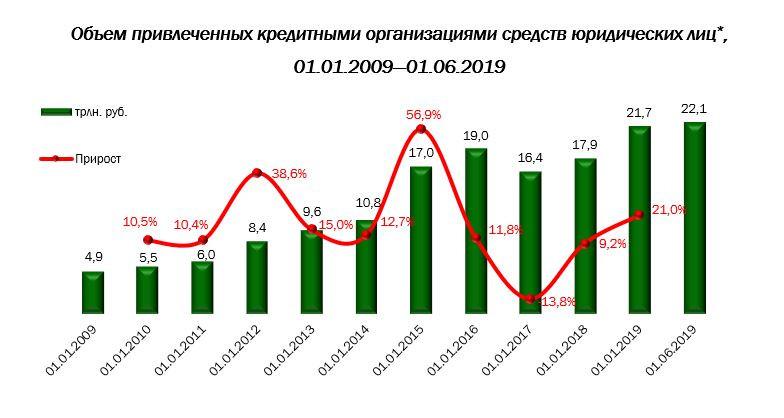 Рынок депозитов для юридических лиц демонстрирует тенденцию устойчивого роста