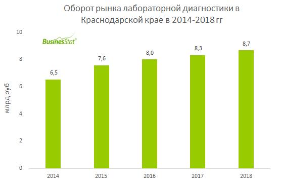 В 2014-2018 гг оборот рынка лабораторной диагностики в Краснодарском крае увеличился на 32,6%: с 6,5 до 8,7 млрд руб.