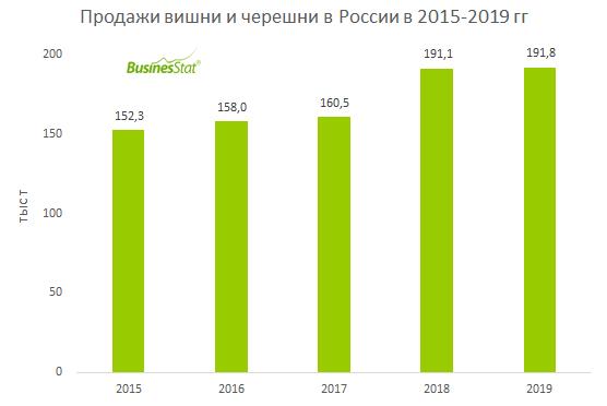 За 2015-2019 гг продажи вишни и черешни в России увеличились на 26%: со 153 до 192 тыс т.