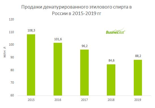 В 2019 г в России было продано 88,2 млн л денатурированного этилового спирта, что на 18,6% меньше, чем в 2015 г.