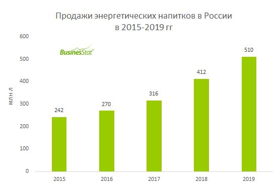 За 2015-2019 гг продажи энергетических напитков в России увеличились в 2,1 раза: с 242 до 510 млн л.