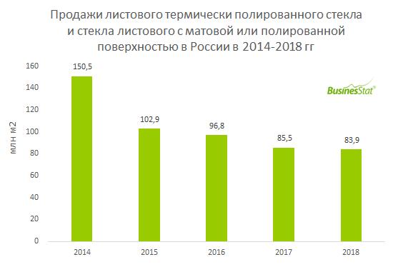 С 2014 по 2018 гг продажи листового стекла в России снизились на 44,3% и составили 83,9 млн м2 в 2018 г.