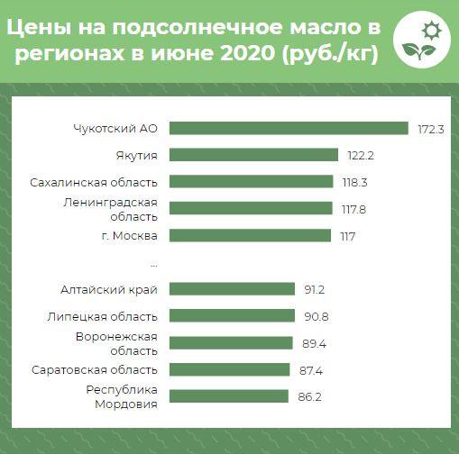 За год цены на подсолнечное масло больше всего выросли в Вологодской, Курской областях и Удмуртии