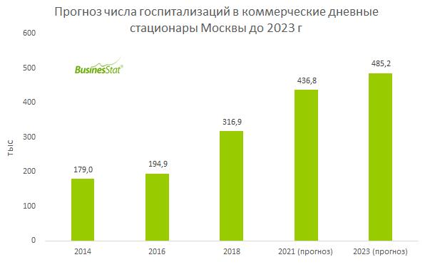 С 2014 по 2018 гг численность госпитализаций в частные дневные стационары Москвы выросла на 77%: со 179 тыс до 316,9 тыс случаев.