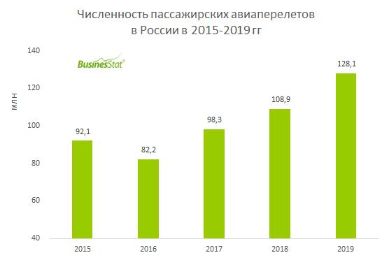 С 2015 по 2019 гг численность пассажирских авиаперелетов в России увеличилась на 39,2% и достигла 128,1 млн.