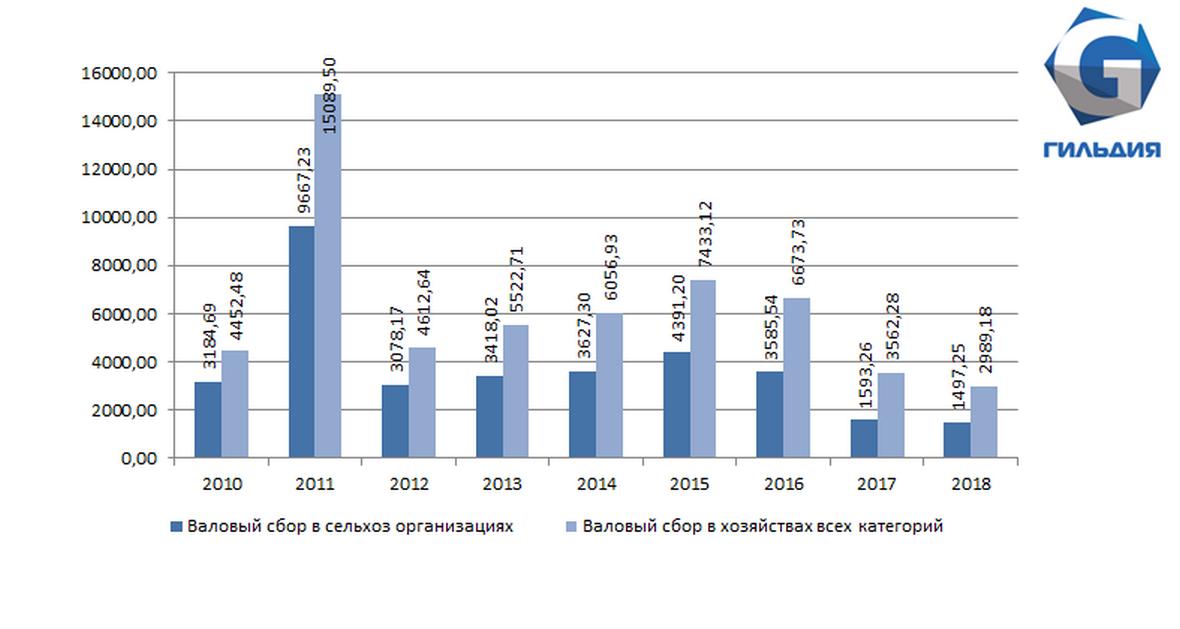 Урожай проса в России достиг минимального значения за девять лет