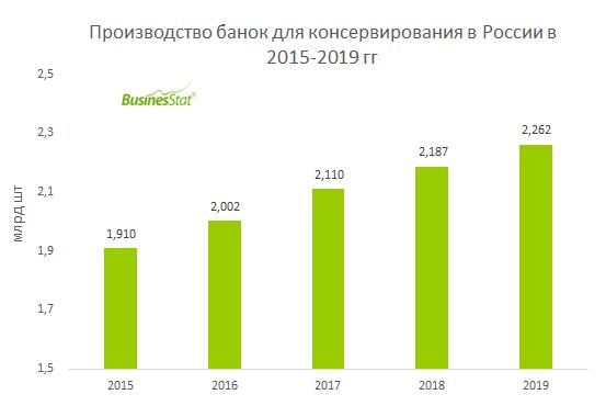 В 2015-2019 гг производство банок для консервирования в России выросло на 353 млн шт или 18,5%.