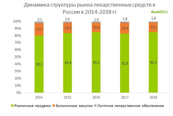 В 2018 г в России было продано 5 479 млн упак лекарственных средств, что на 13,6% больше, чем в 2014 г.