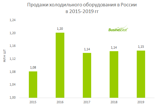 За 2015-2019 гг продажи холодильного оборудования в России выросли на 6%: с 1,08 до 1,15 млн шт.