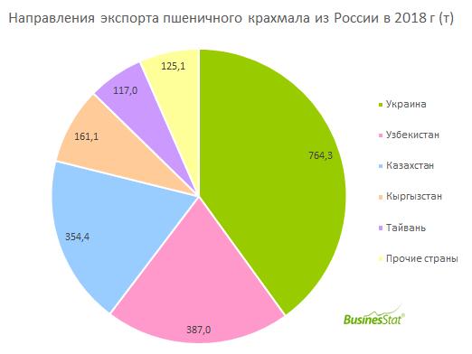 С 2014 по 2018 гг объем экспортных поставок пшеничного крахмала из России вырос с нуля до 1,91 тыс т.