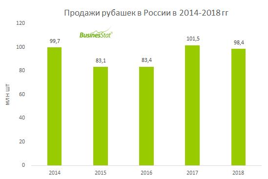 В России ежегодно продается порядка 100 млн рубашек.