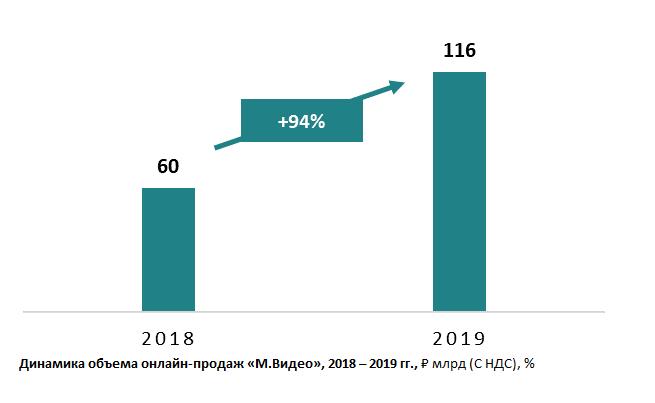 Онлайн-продажи «М.Видео» в 2019 году выросли почти в 2 раза