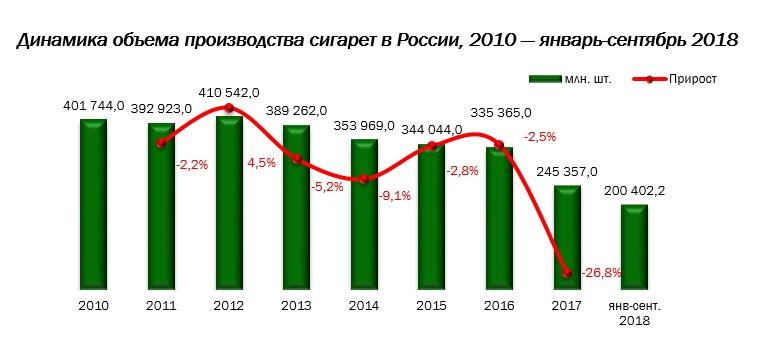 Сигареты в россии 2018