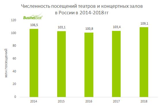 В 2014-2018 гг суммарная выручка российских театров и концертных залов от продажи билетов увеличилась на 35,4% и достигла 68,4 млрд руб.