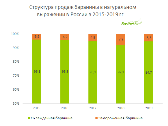 В 2015-2019 гг продажи баранины в России увеличились всего на 1,7%: со 116 до 118 тыс т.
