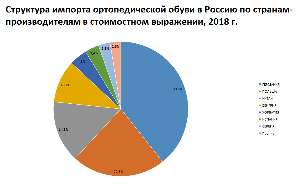 Выявлен основной страна-импортер ортопедической обуви в Россию