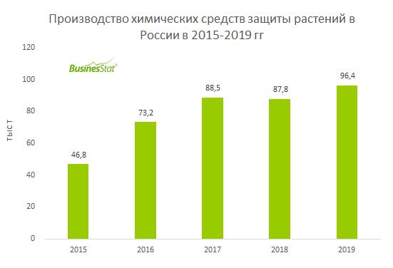 С 2015 по 2019 гг производство химических средств защиты растений в России увеличилось в 2,1 раза: с 46,8 до 96,4 тыс т.