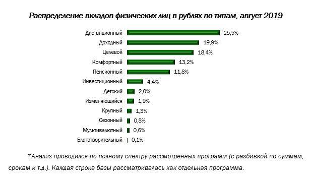 Пенсионный вклады в банков россии онлайн калькулятор стажа для расчета пенсии